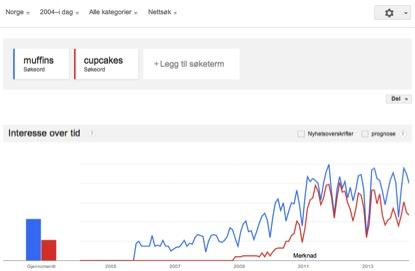 Søkeordsanalyse - Muffins mer søkt etter enn cupcakes